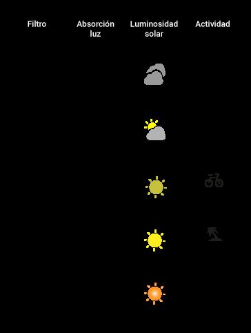 filtro solar para gafas de sol